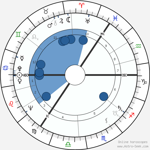 Jane Gardam wikipedia, horoscope, astrology, instagram