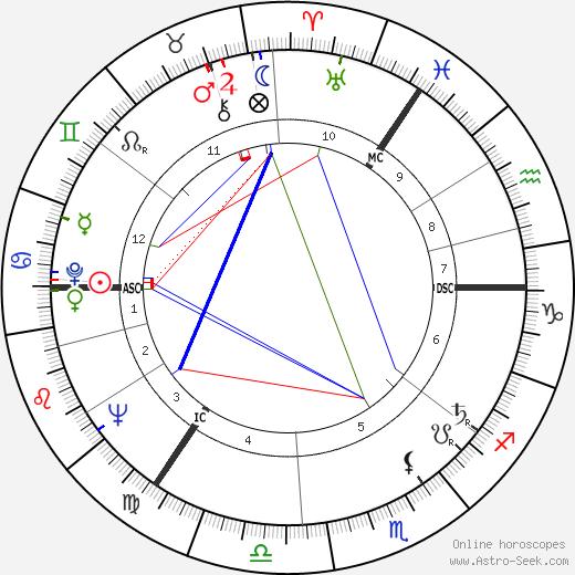 Jane Gardam день рождения гороскоп, Jane Gardam Натальная карта онлайн