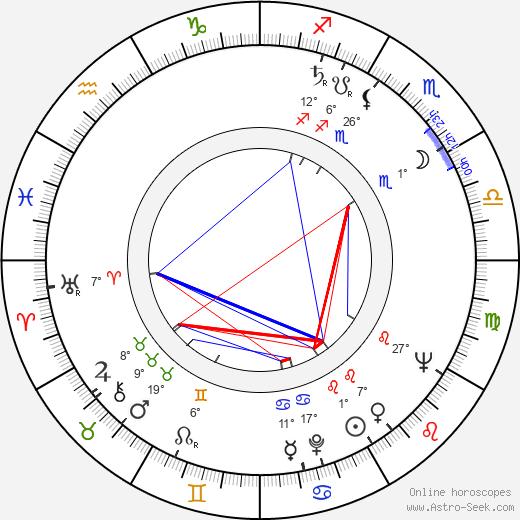 Jardel Filho birth chart, biography, wikipedia 2019, 2020