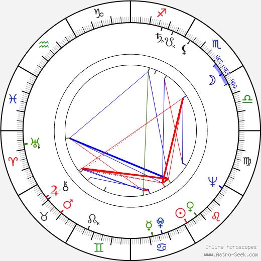 Jardel Filho birth chart, Jardel Filho astro natal horoscope, astrology