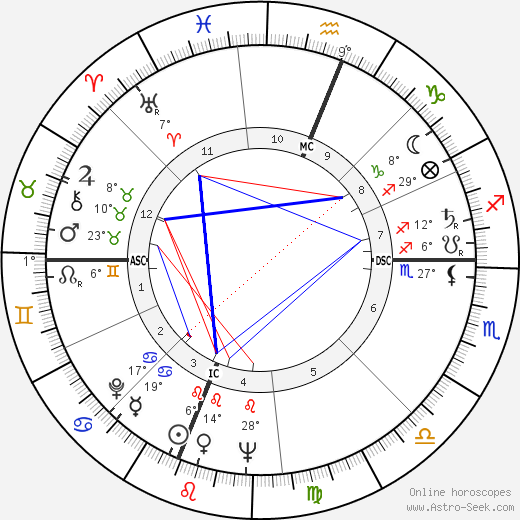Joe Nuxhall birth chart, biography, wikipedia 2018, 2019