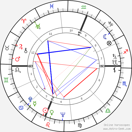 Joe Nuxhall astro natal birth chart, Joe Nuxhall horoscope, astrology
