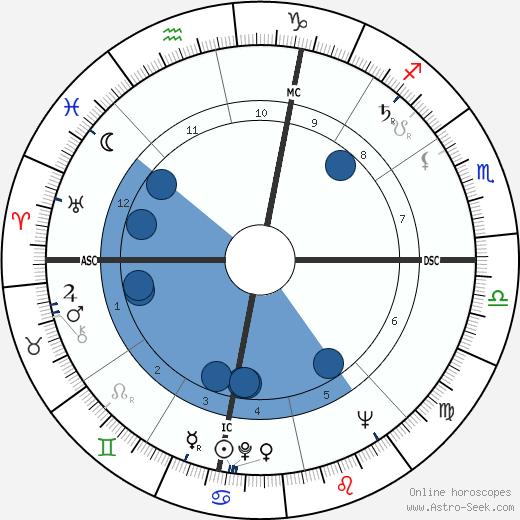John Doran Kelly wikipedia, horoscope, astrology, instagram