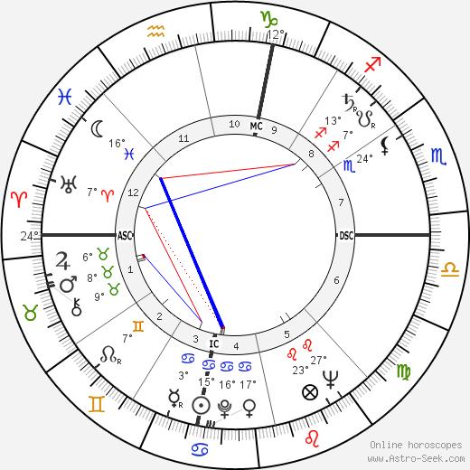 John Doran Kelly birth chart, biography, wikipedia 2019, 2020