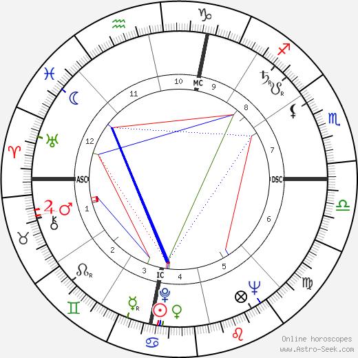 John Doran Kelly astro natal birth chart, John Doran Kelly horoscope, astrology