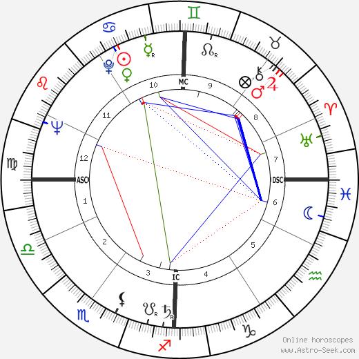 Joseph Belmont astro natal birth chart, Joseph Belmont horoscope, astrology