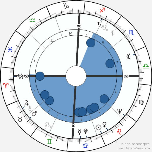Leon Fleisher wikipedia, horoscope, astrology, instagram