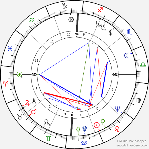 Леон Флейшер Leon Fleisher день рождения гороскоп, Leon Fleisher Натальная карта онлайн