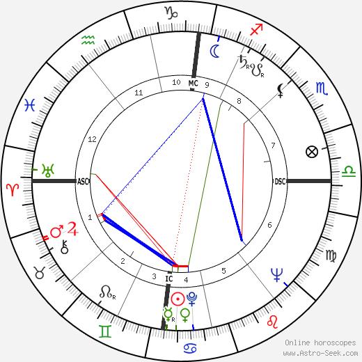 Лин Рено Line Renaud день рождения гороскоп, Line Renaud Натальная карта онлайн