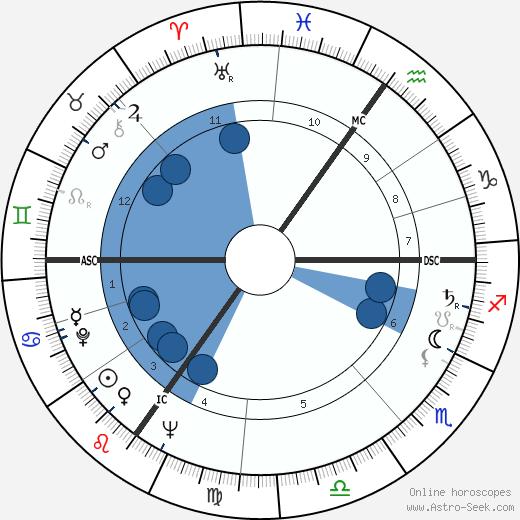 Louis Cabo wikipedia, horoscope, astrology, instagram