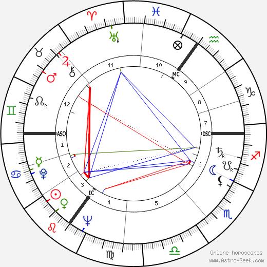 Louis Cabo день рождения гороскоп, Louis Cabo Натальная карта онлайн