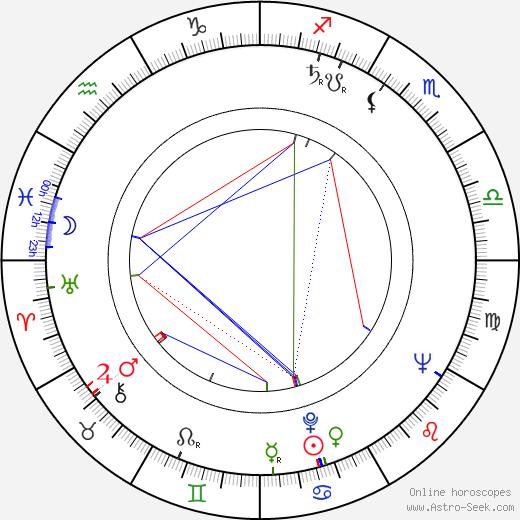 Lubomír Vidlák birth chart, Lubomír Vidlák astro natal horoscope, astrology