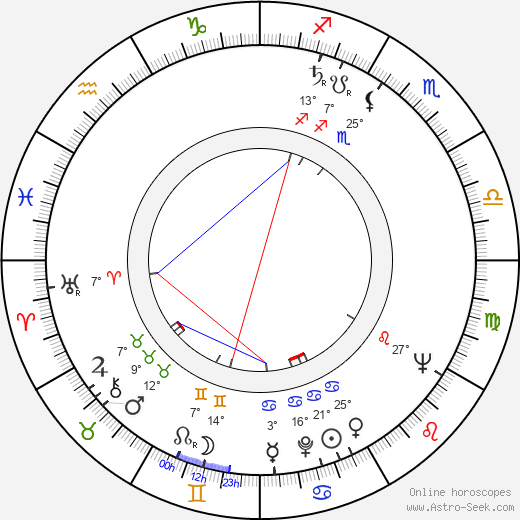 Lucyna Winnicka birth chart, biography, wikipedia 2020, 2021