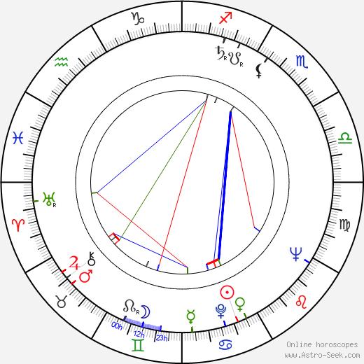 Люцина Винницкая Lucyna Winnicka день рождения гороскоп, Lucyna Winnicka Натальная карта онлайн