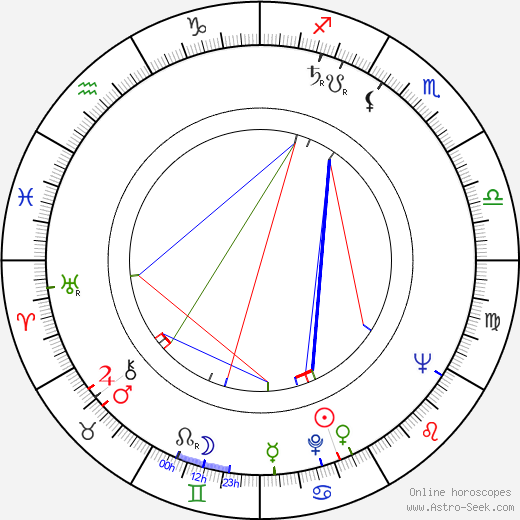 Lucyna Winnicka birth chart, Lucyna Winnicka astro natal horoscope, astrology