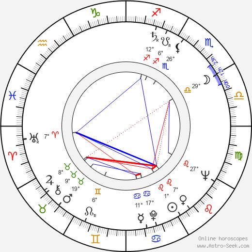 Marcello Giombini birth chart, biography, wikipedia 2019, 2020