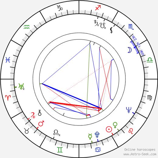 Marcello Giombini astro natal birth chart, Marcello Giombini horoscope, astrology