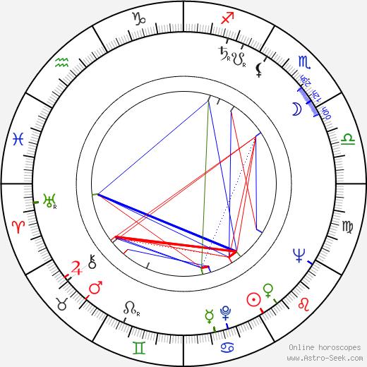 Michael Currie день рождения гороскоп, Michael Currie Натальная карта онлайн