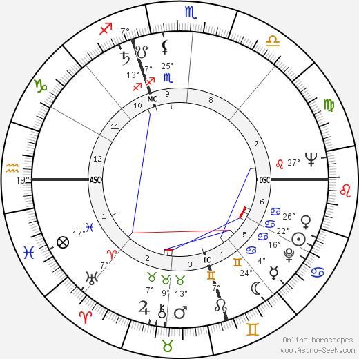 Nancy Olson birth chart, biography, wikipedia 2019, 2020
