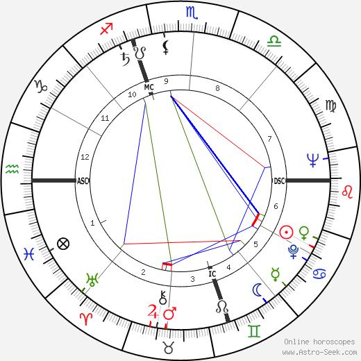 Nancy Olson astro natal birth chart, Nancy Olson horoscope, astrology