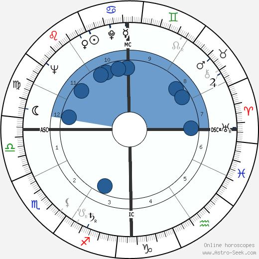 Nina Blanchard wikipedia, horoscope, astrology, instagram