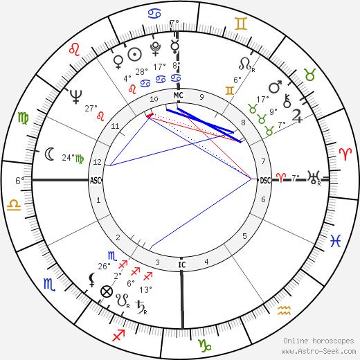 Nina Blanchard birth chart, biography, wikipedia 2019, 2020