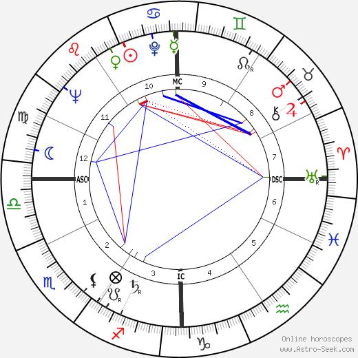 Nina Blanchard birth chart, Nina Blanchard astro natal horoscope, astrology