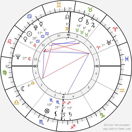 Orson Bean birth chart, biography, wikipedia 2018, 2019