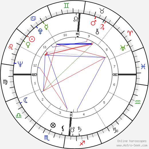 Orson Bean astro natal birth chart, Orson Bean horoscope, astrology