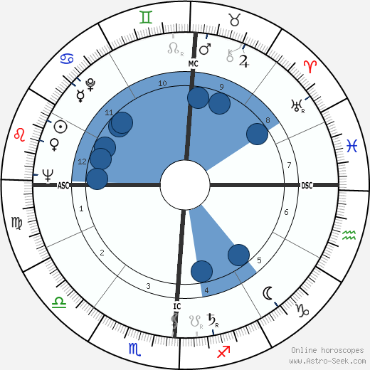 Paul Bisciglia wikipedia, horoscope, astrology, instagram