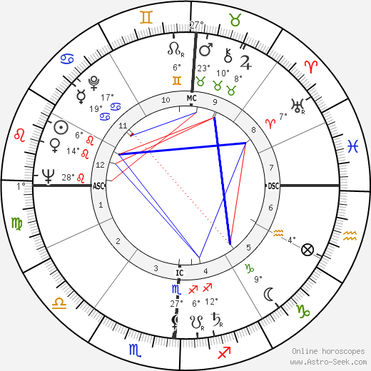 Paul Bisciglia birth chart, biography, wikipedia 2019, 2020