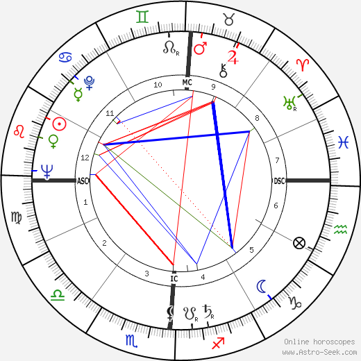 Paul Bisciglia astro natal birth chart, Paul Bisciglia horoscope, astrology