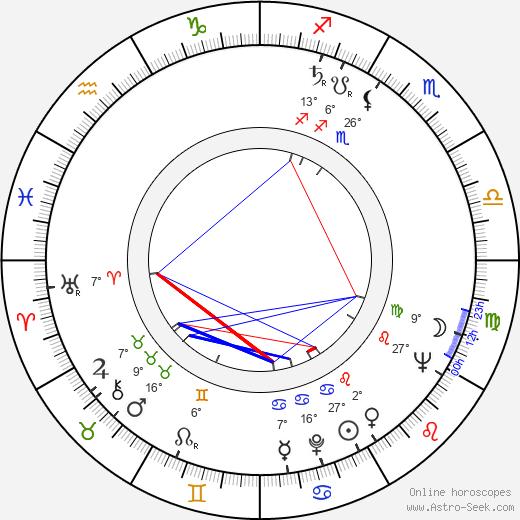 Pavel Kohout birth chart, biography, wikipedia 2019, 2020