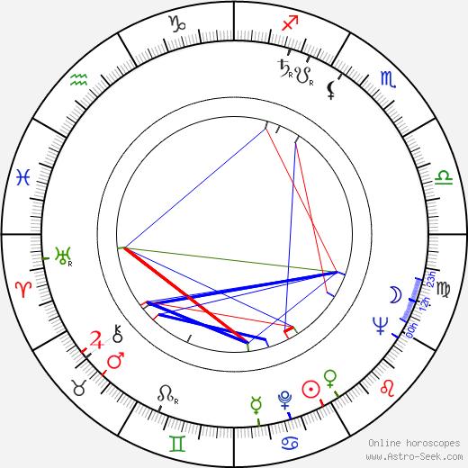 Pavel Kohout astro natal birth chart, Pavel Kohout horoscope, astrology