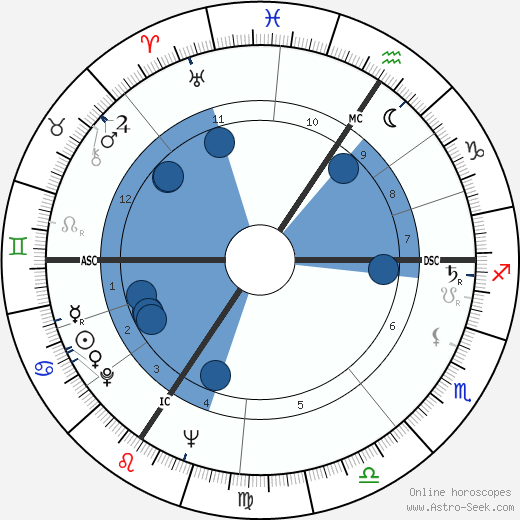 Pierre Mauroy wikipedia, horoscope, astrology, instagram