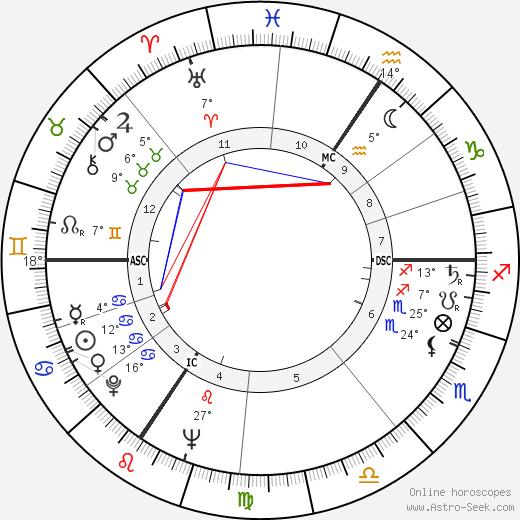 Pierre Mauroy birth chart, biography, wikipedia 2019, 2020