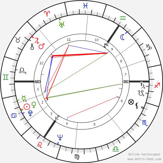 Пьер Моруа Pierre Mauroy день рождения гороскоп, Pierre Mauroy Натальная карта онлайн