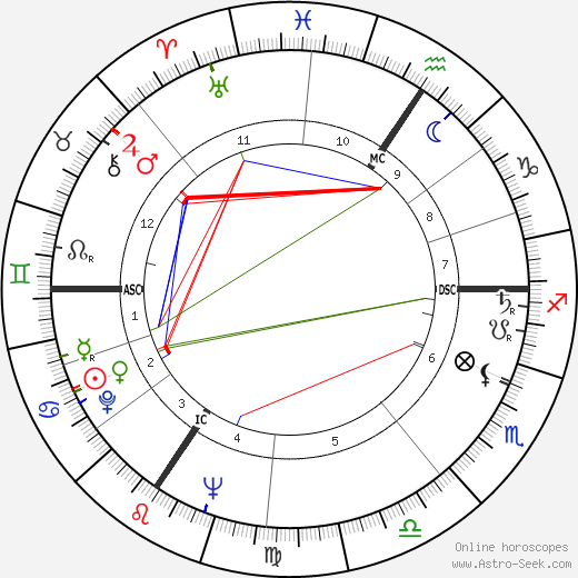 Pierre Mauroy astro natal birth chart, Pierre Mauroy horoscope, astrology