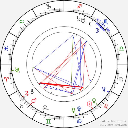 Robert F. Cawley birth chart, Robert F. Cawley astro natal horoscope, astrology