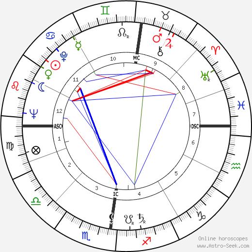 Simon Vinkenoog astro natal birth chart, Simon Vinkenoog horoscope, astrology