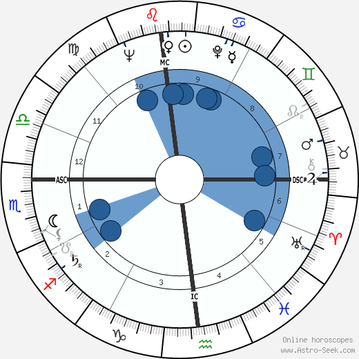 Stanley Kubrick horoscope, astrology, sign, zodiac, date of birth, instagram