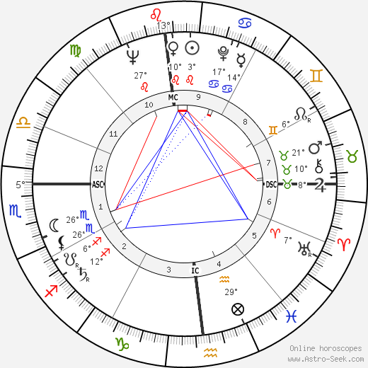Stanley Kubrick birth chart, biography, wikipedia 2020, 2021
