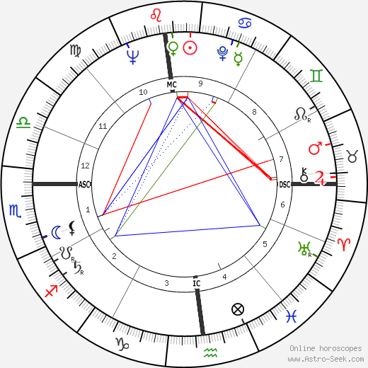 Stanley Kubrick birth chart, Stanley Kubrick astro natal horoscope, astrology