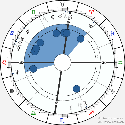 Tommaso Buscetta wikipedia, horoscope, astrology, instagram