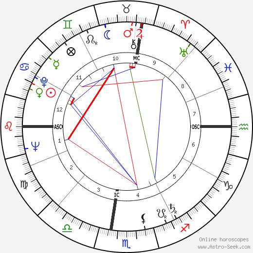 Томмазо Бушетта Tommaso Buscetta день рождения гороскоп, Tommaso Buscetta Натальная карта онлайн