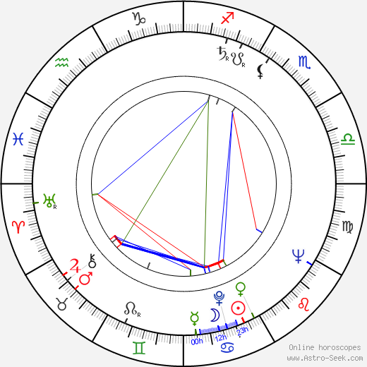 Václav Hapl tema natale, oroscopo, Václav Hapl oroscopi gratuiti, astrologia