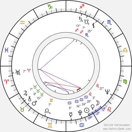 Vince Guaraldi birth chart, biography, wikipedia 2020, 2021