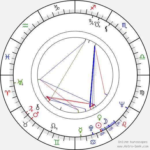 Vince Guaraldi birth chart, Vince Guaraldi astro natal horoscope, astrology