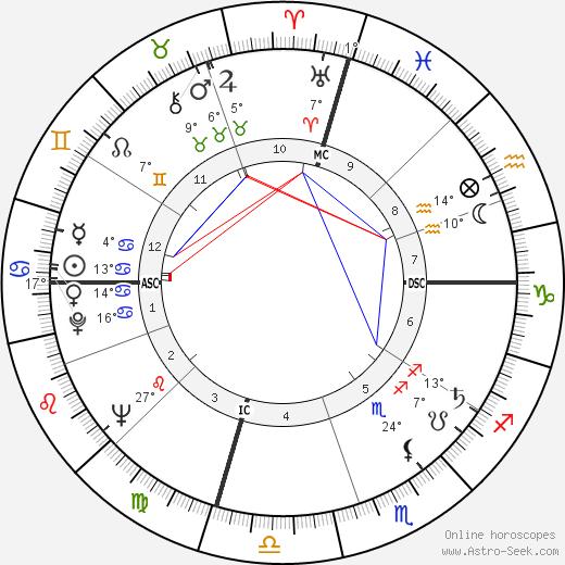 Warren Oates birth chart, biography, wikipedia 2019, 2020
