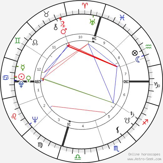 Warren Oates astro natal birth chart, Warren Oates horoscope, astrology